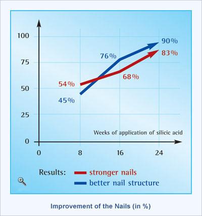 Silica Nail Benefits